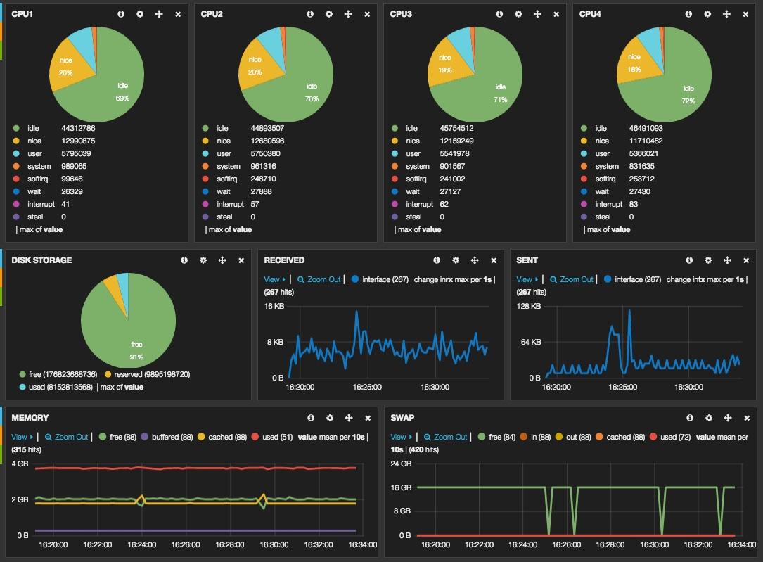 Kibana Monitoring With ...